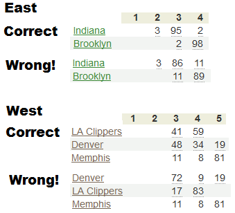 Fixed NBA Tiebreakers